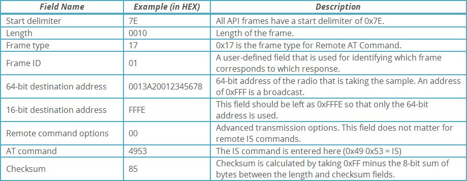 Digital and analog sampling using XBee radios   Digi