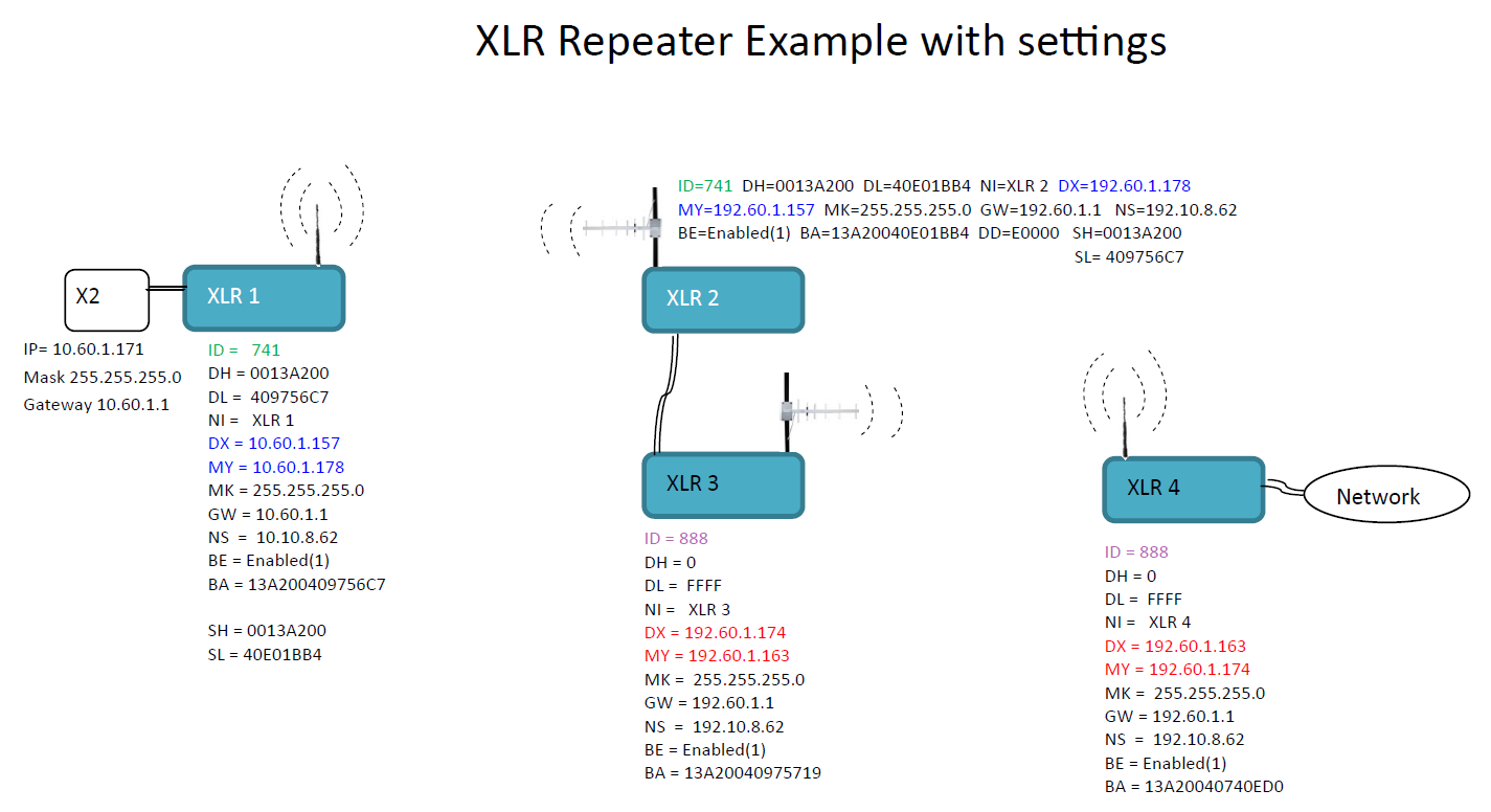 XLR Ethernet Repeater Layout