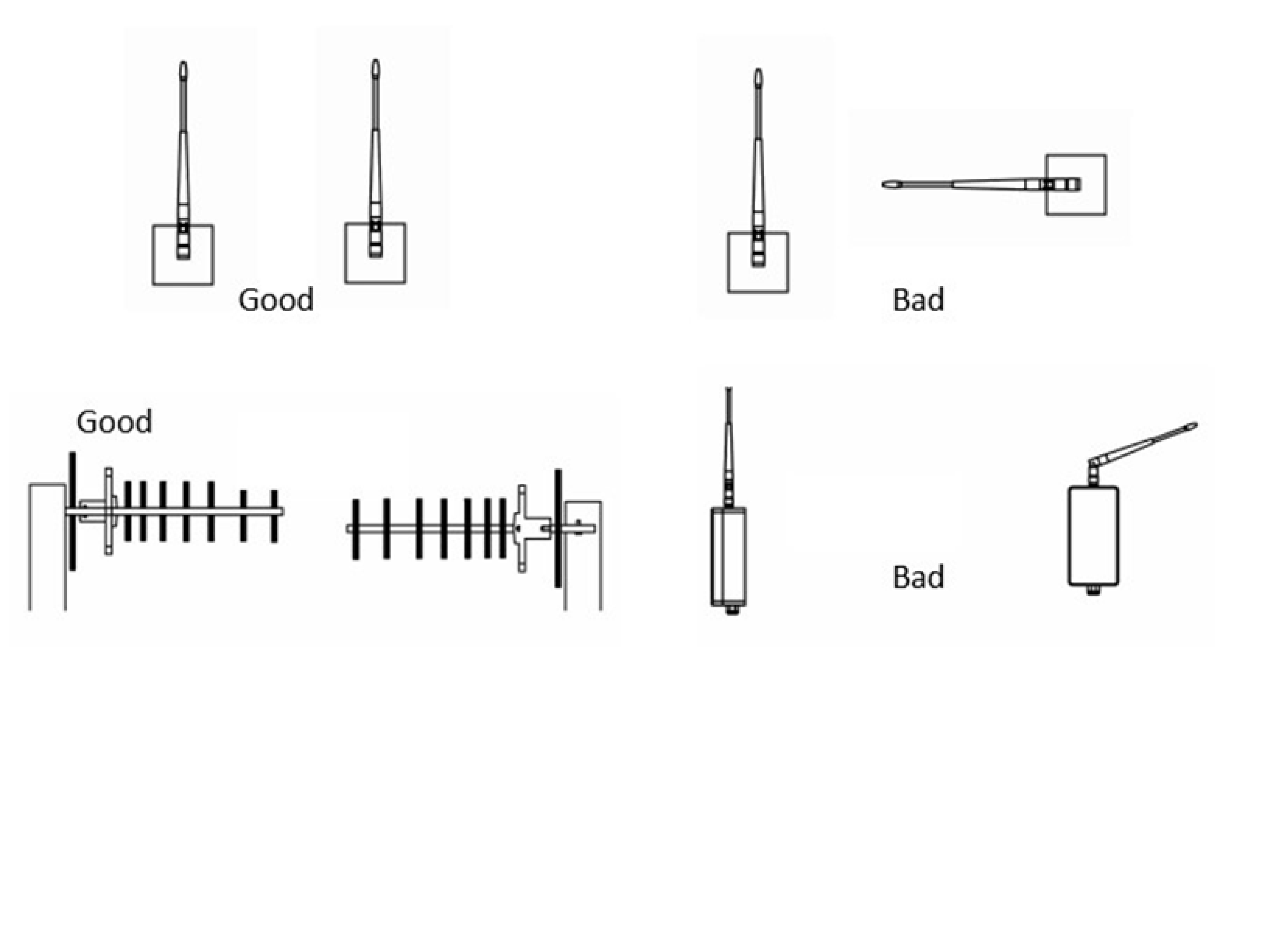 Antenna orentation