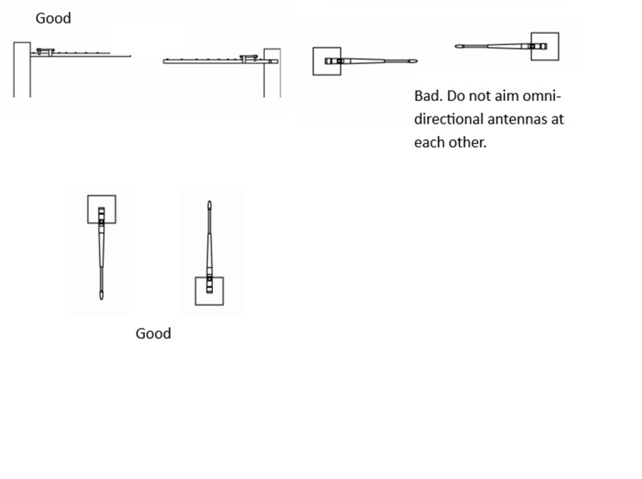 Antenna orentation 2