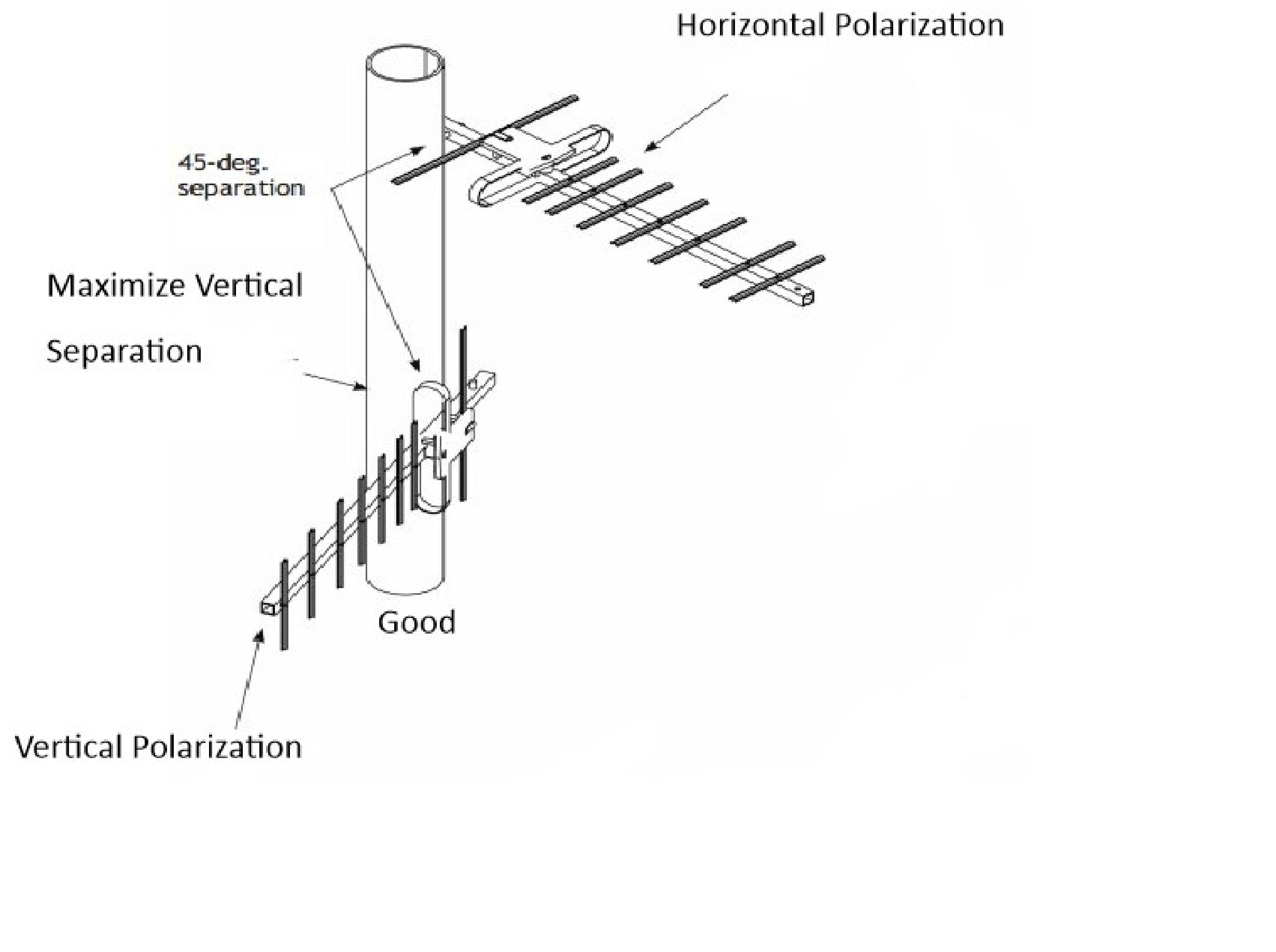 Antenna orentation 3